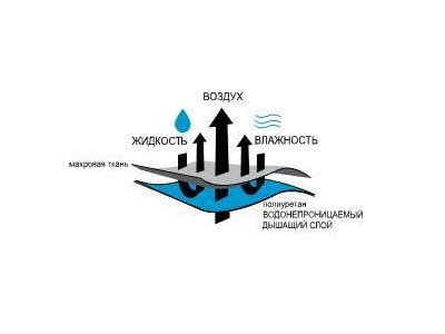 Непромокаемый наматрасник с юбкой на большую кровать бамбук 180*200 купить в интернет-магазине «Берегиня» Украина